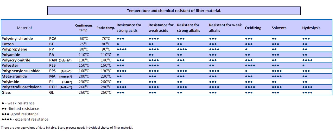 Termiczna i chemiczna odporność materiałów filtracyjnych